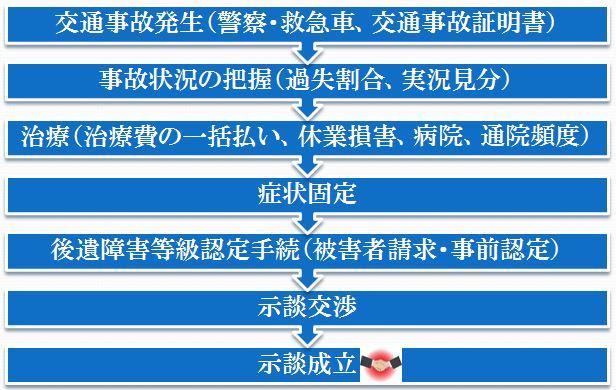 保険代理店向け交通事故セミナー2.jpg